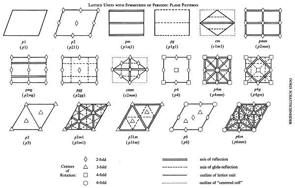 Symmetry diagrams (international notation)
